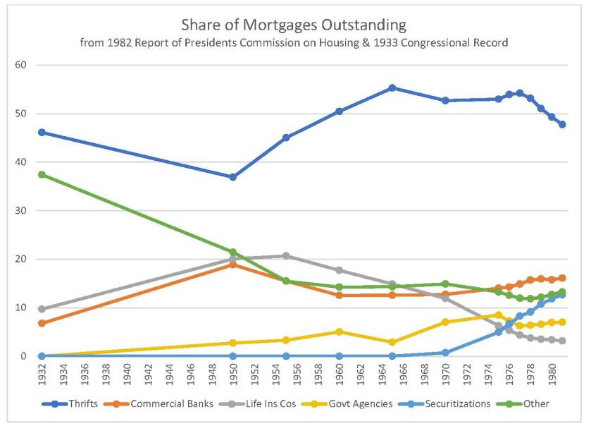 Mortgages outstanding by holder
